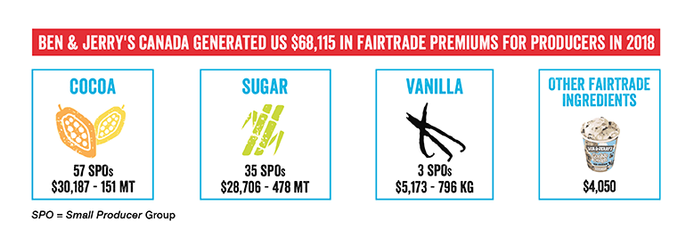 Ben & Jerry's Canada generates revenue for Fairtrade farmers